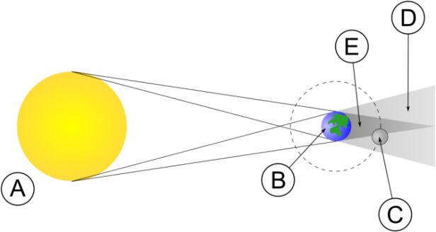 Układ ciał niebieskich w czasie zaćmienia Księżyca wikipedia