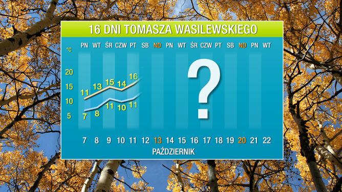 Prognoza pogody na 16 dni: jeszcze będzie ponad 20 stopni ciepła