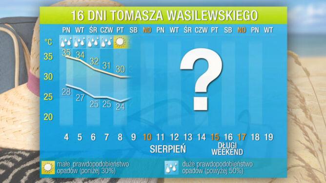 Pogoda na 16 dni: najpierw żar do 35 stopni, potem zimny prysznic